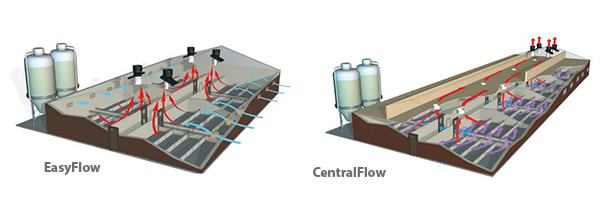 EasyFlow - CentralFlow
